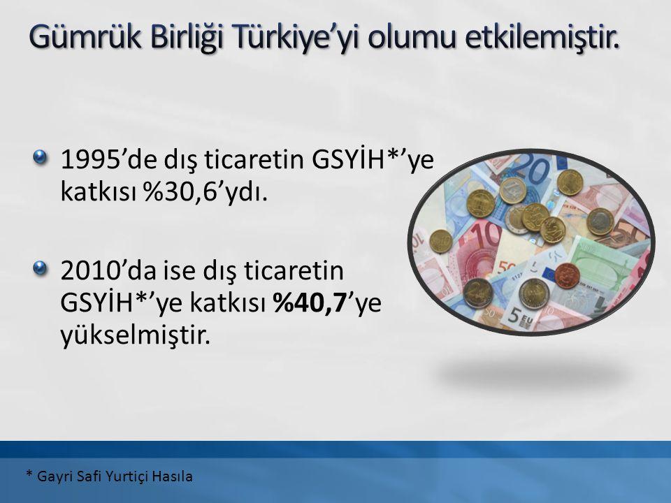 Kaynaklar: http://www.tcmb.gov.tr/yeni/iletisimgm/mustafa_akgunduz.pdf http://www.gumruk.gov.tr/tr-TR/abdisiliskiler/Sayfalar/GumrukBirligi.aspx http://www.dtm.gov.tr/dtmweb/index.cfm?action=detay&dil=TR&yayinid=1130&icerikid=1 236&from=home Türkiye İstatistik Yıllığı 2010, http://www.tuik.gov.tr/IcerikGetir.do?istab_id=1 İstatistik Göstergeler 1923-2009, http://www.tuik.gov.tr/IcerikGetir.do?istab_id=158