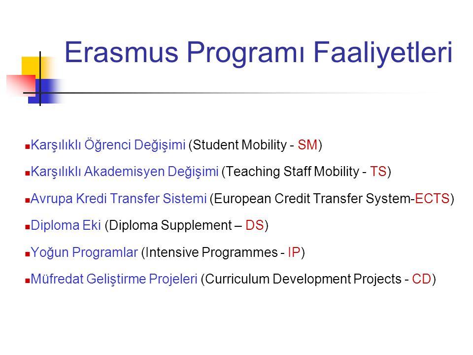 Erasmus Programı Faaliyetleri Karşılıklı Öğrenci Değişimi (Student Mobility - SM) Karşılıklı Akademisyen Değişimi (Teaching Staff Mobility - TS) Avrup