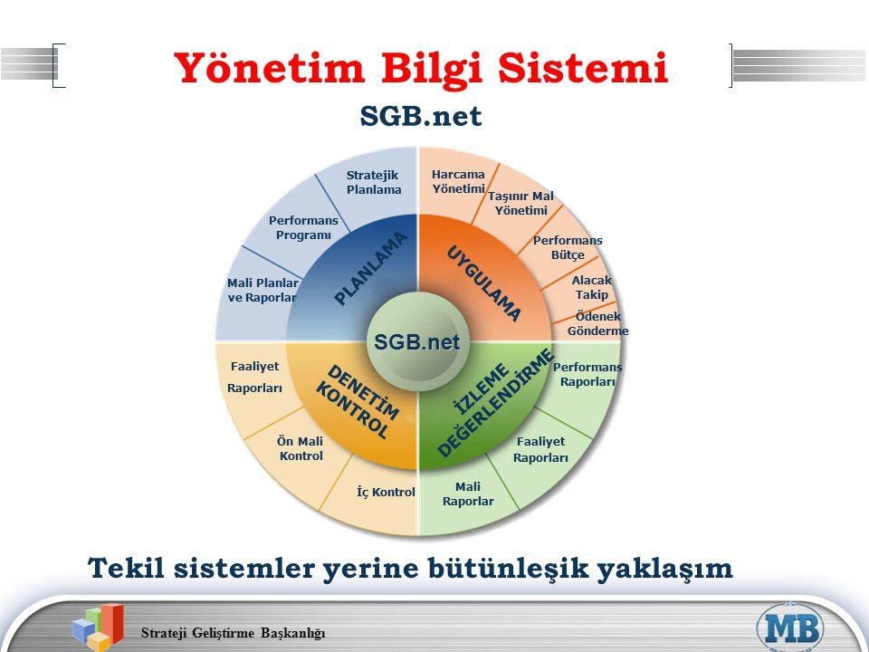 Strateji Geliştirme Başkanlığı SGB.net PLANLAMA UYGULAMA DENETİM KONTROL İZLEME DEĞERLENDİRME Performans Bütçe Harcama Yönetimi Alacak Takip Ödenek Gönderme Taşınır Mal Yönetimi Faaliyet Raporları Ön Mali Kontrol İç Kontrol Performans Raporları Faaliyet Raporları Mali Raporlar Performans Programı Stratejik Planlama Mali Planlar ve Raporlar Tekil sistemler yerine bütünleşik yaklaşım Yönetim Bilgi Sistemi SGB.net