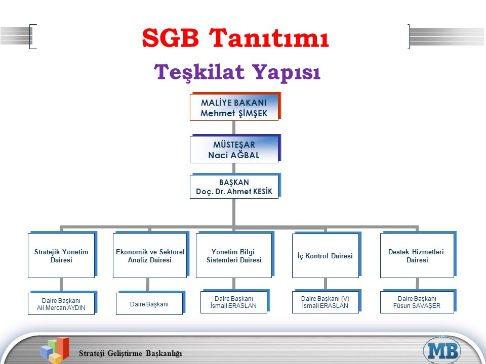 Strateji Geliştirme Başkanlığı 16 Stratejik Yönetim İç Kontrol Yönetim Bilgi Sistemi Ekonomik Analiz Maliye SGB Olarak Ne Yapıyoruz