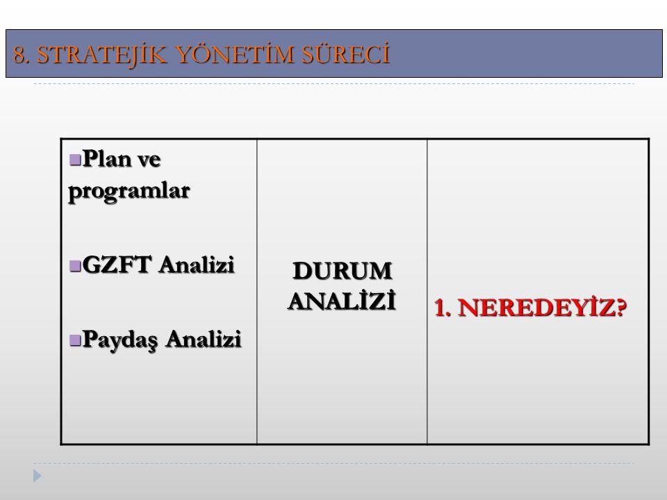 Plan ve programlar Plan ve programlar GZFT Analizi GZFT Analizi Paydaş Analizi Paydaş Analizi DURUM ANALİZİ 1.