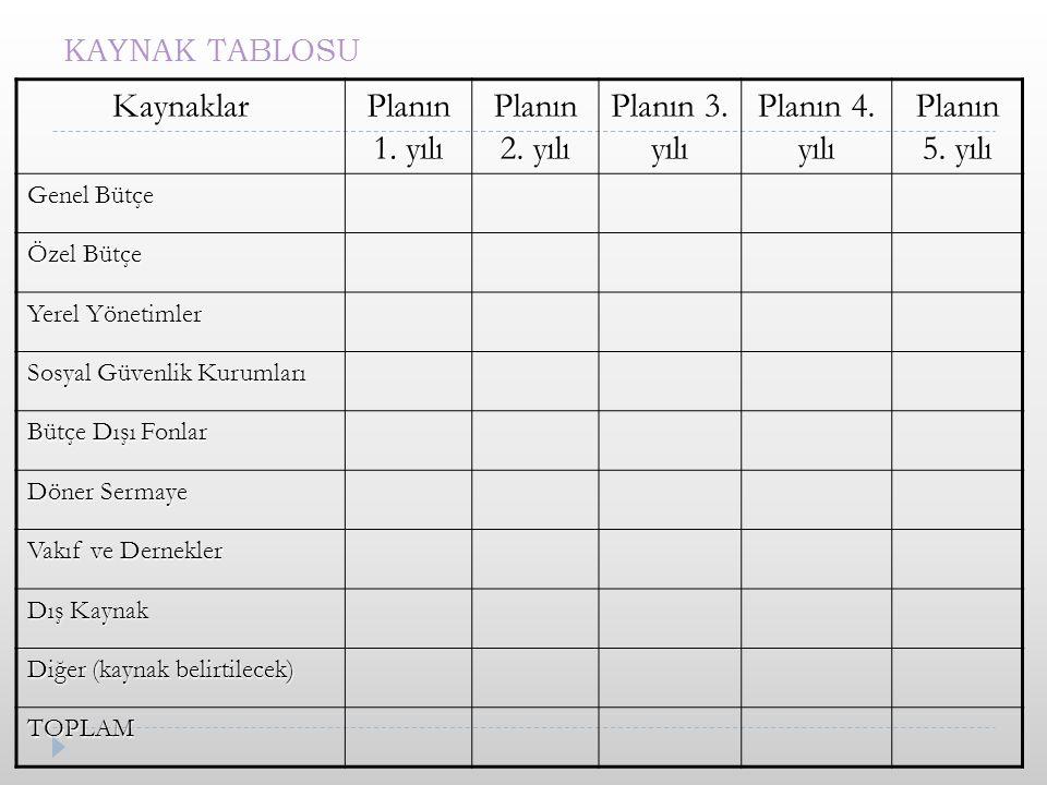 KAYNAK TABLOSU Kaynaklar Planın 1.yılı Planın 2. yılı Planın 3.
