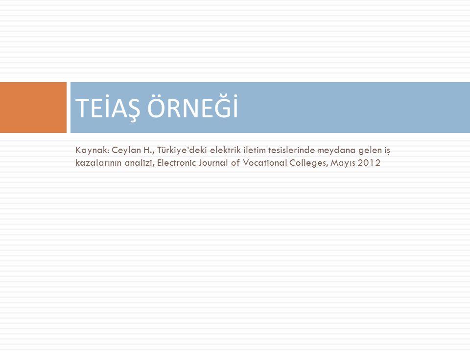 Kaynak: Ceylan H., Türkiye'deki elektrik iletim tesislerinde meydana gelen iş kazalarının analizi, Electronic Journal of Vocational Colleges, Mayıs 2012 TEİAŞ ÖRNEĞİ