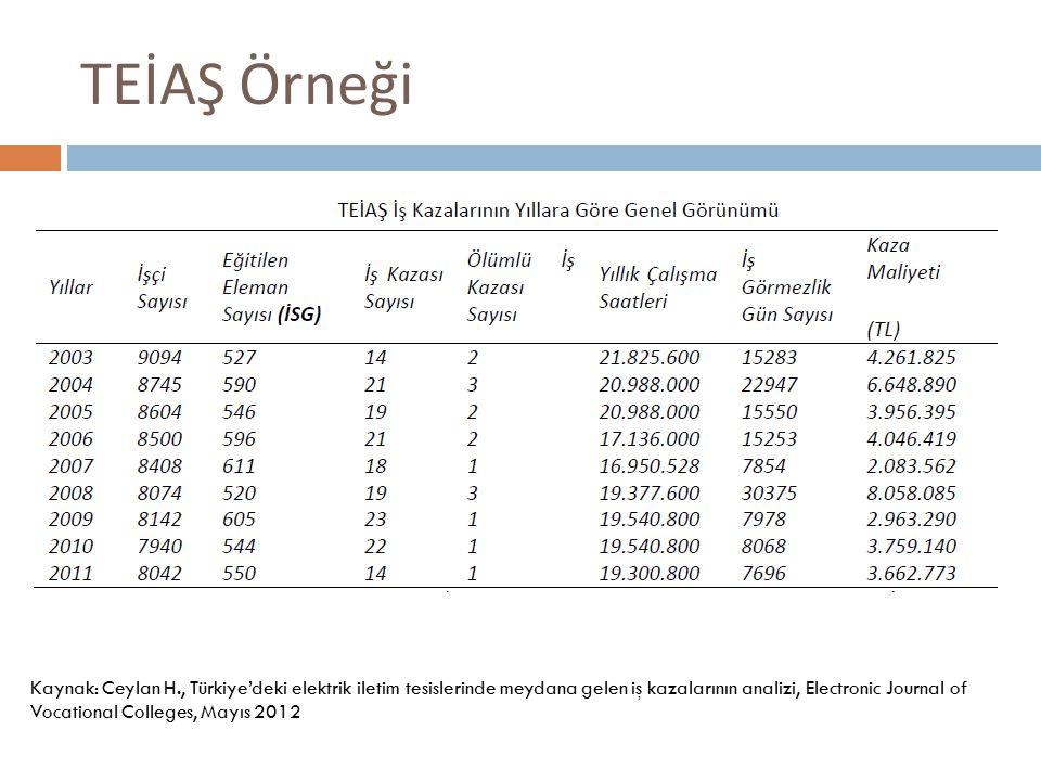 TEİAŞ Örneği Kaynak: Ceylan H., Türkiye'deki elektrik iletim tesislerinde meydana gelen iş kazalarının analizi, Electronic Journal of Vocational Colleges, Mayıs 2012