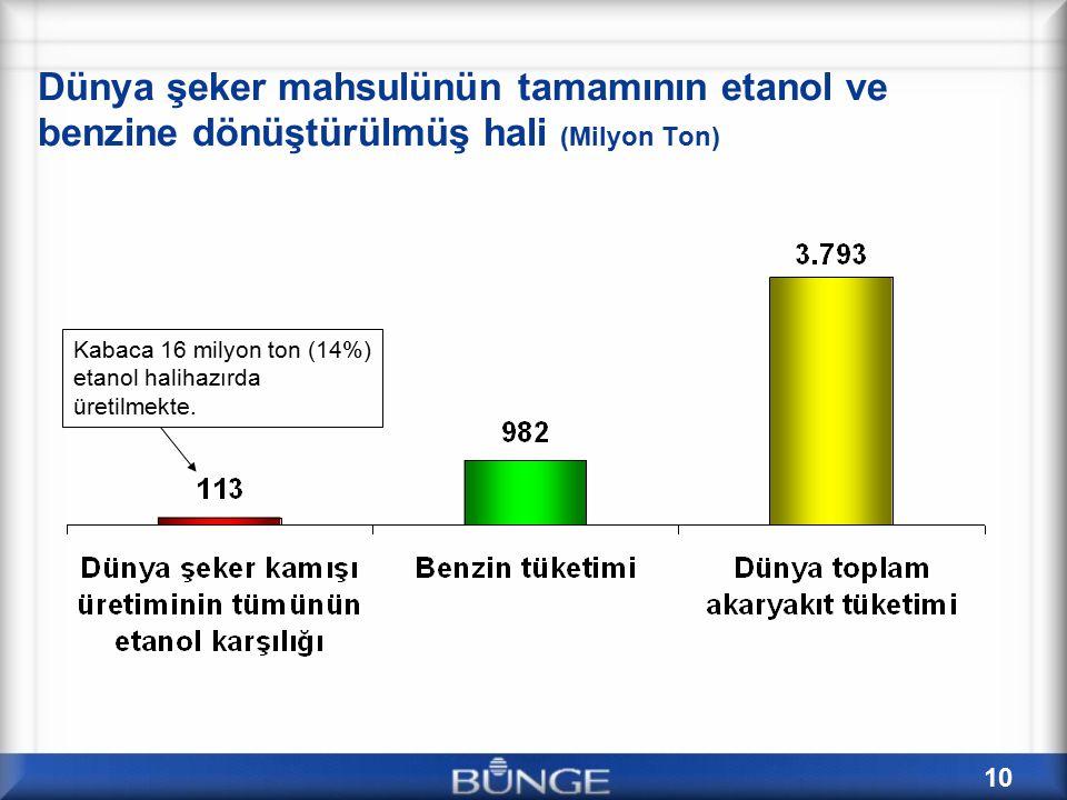 10 Dünya şeker mahsulünün tamamının etanol ve benzine dönüştürülmüş hali (Milyon Ton) Kabaca 16 milyon ton (14%) etanol halihazırda üretilmekte.