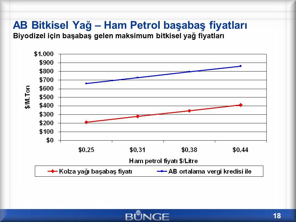 18 AB Bitkisel Yağ – Ham Petrol başabaş fiyatları Biyodizel için başabaş gelen maksimum bitkisel yağ fiyatları Assumptions: $120/Ton Costs (incl's nominal return on capitol); $8/Bbl Crack Spread to HO; 1:1 /ton Vegoil Conversion; 95% BD Fuel Efficiency vs.