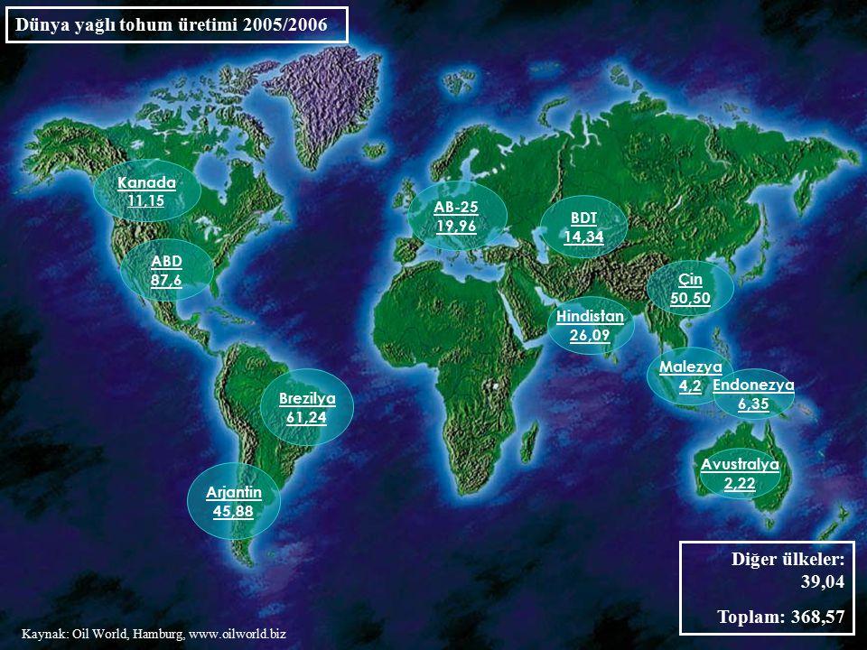 2 ABD 87,6 Dünya yağlı tohum üretimi 2005/2006 Brezilya 61,24 Çin 50,50 Arjantin 45,88 Hindistan 26,09 AB-25 19,96 Kanada 11,15 BDT 14,34 Malezya 4,2 Endonezya 6,35 Avustralya 2,22 Diğer ülkeler: 39,04 Toplam: 368,57 Kaynak: Oil World, Hamburg, www.oilworld.biz