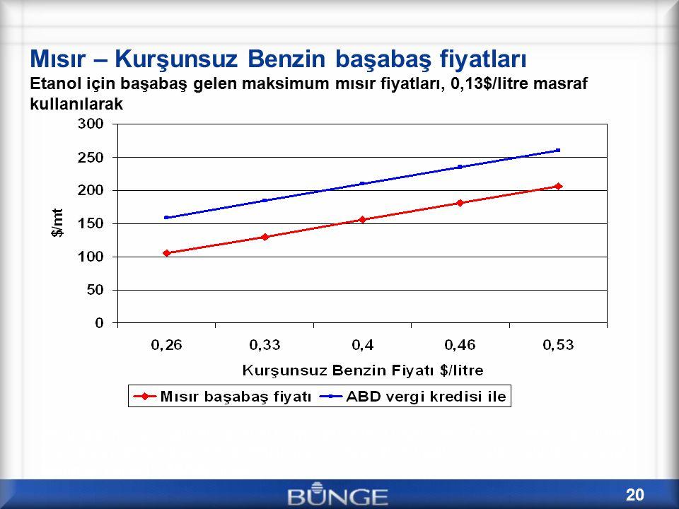 20 Mısır – Kurşunsuz Benzin başabaş fiyatları Etanol için başabaş gelen maksimum mısır fiyatları, 0,13$/litre masraf kullanılarak Assumptions: 2.7 gal