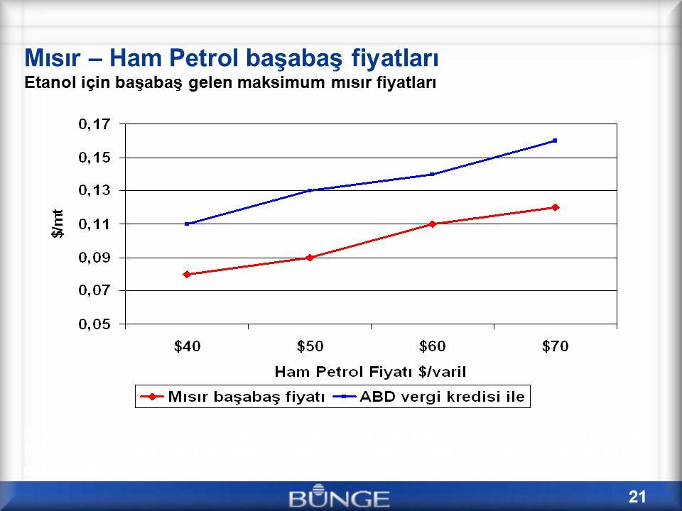 21 Mısır – Ham Petrol başabaş fiyatları Etanol için başabaş gelen maksimum mısır fiyatları Assumptions: 2.7 gallons / bushel Corn; $8/mmBTU Nat Gas; DDGS value = $2.30/bu Corn Equiv; 95% Ethanol Fuel Efficiency vs.