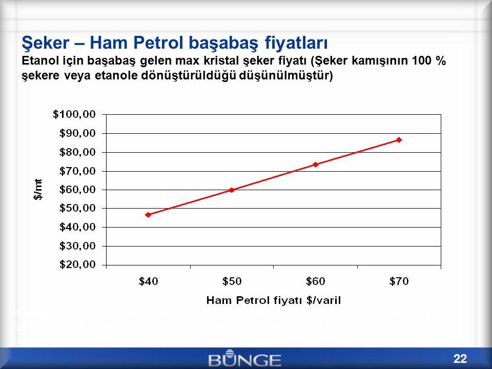 22 Şeker – Ham Petrol başabaş fiyatları Etanol için başabaş gelen max kristal şeker fiyatı (Şeker kamışının 100 % şekere veya etanole dönüştürüldüğü düşünülmüştür) Assumptions: $8/Bbl Crack; 85 L Ethanol /ton Cane –or- 124 kg Sugar/ton Cane, $.082/L Ethanol cost of production (incl's nominal return on capitol); NO Brazilian taxes or transportation costs; 70% Fuel Equiv Value.