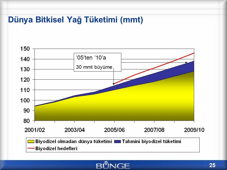 25 Dünya Bitkisel Yağ Tüketimi (mmt) '05'ten '10'a 30 mmt büyüme