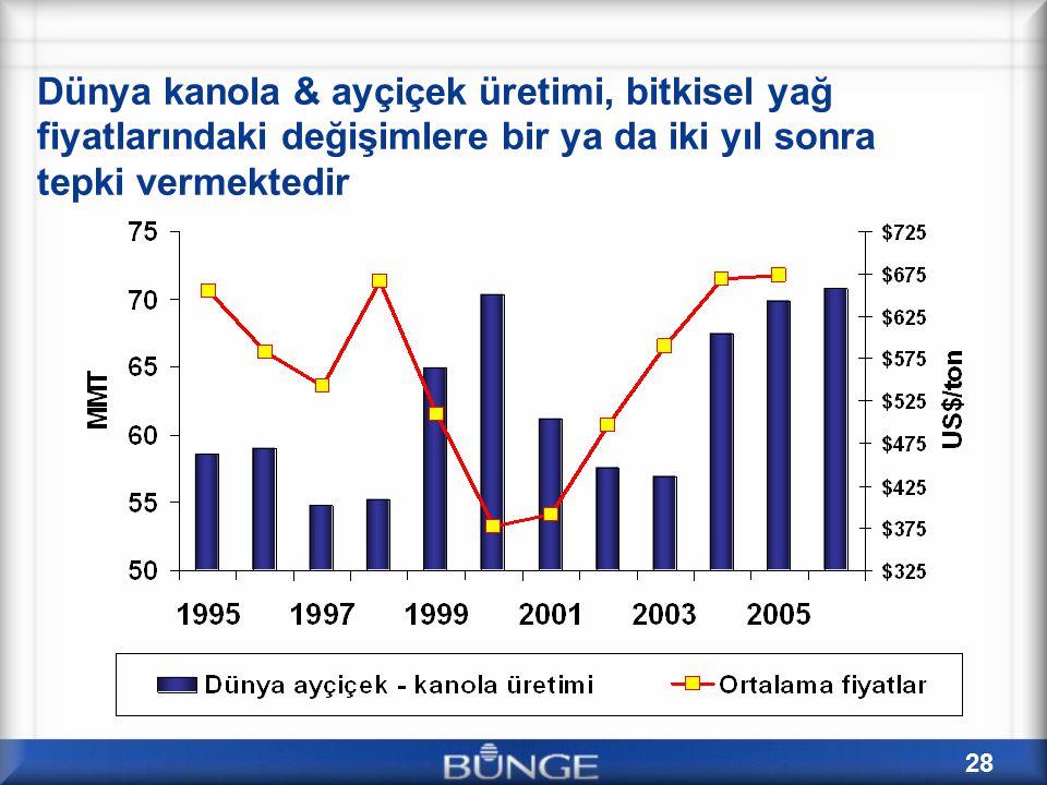 28 Dünya kanola & ayçiçek üretimi, bitkisel yağ fiyatlarındaki değişimlere bir ya da iki yıl sonra tepki vermektedir