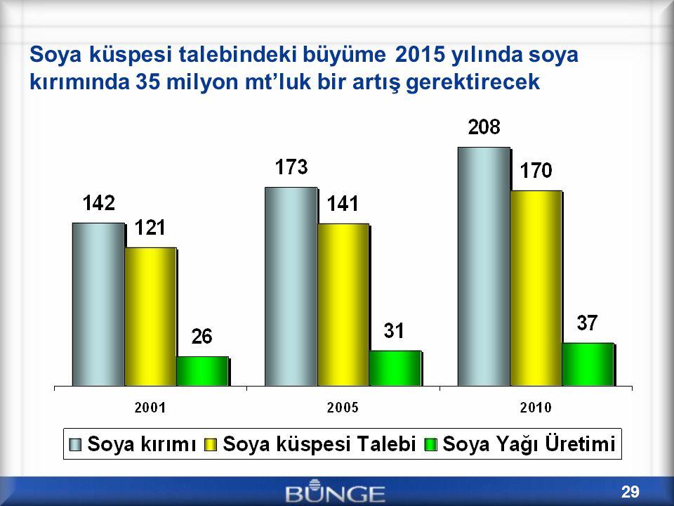 29 Soya küspesi talebindeki büyüme 2015 yılında soya kırımında 35 milyon mt'luk bir artış gerektirecek