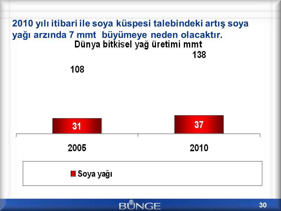 30 2010 yılı itibari ile soya küspesi talebindeki artış soya yağı arzında 7 mmt büyümeye neden olacaktır.