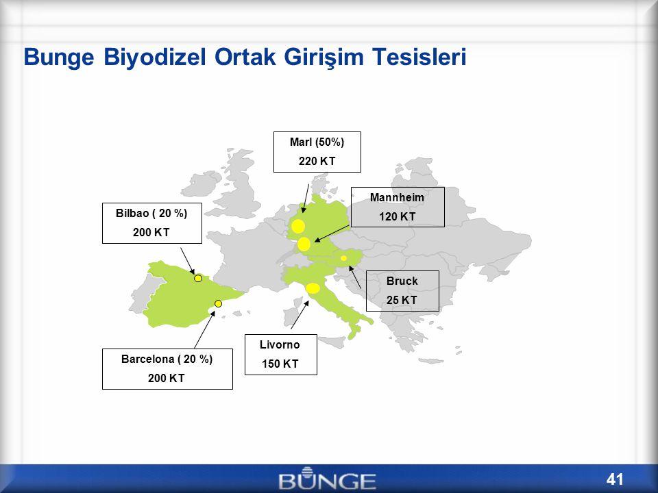 41 Bunge Biyodizel Ortak Girişim Tesisleri Marl (50%) 220 KT Bruck 25 KT Livorno 150 KT Mannheim 120 KT Bilbao ( 20 %) 200 KT Barcelona ( 20 %) 200 KT