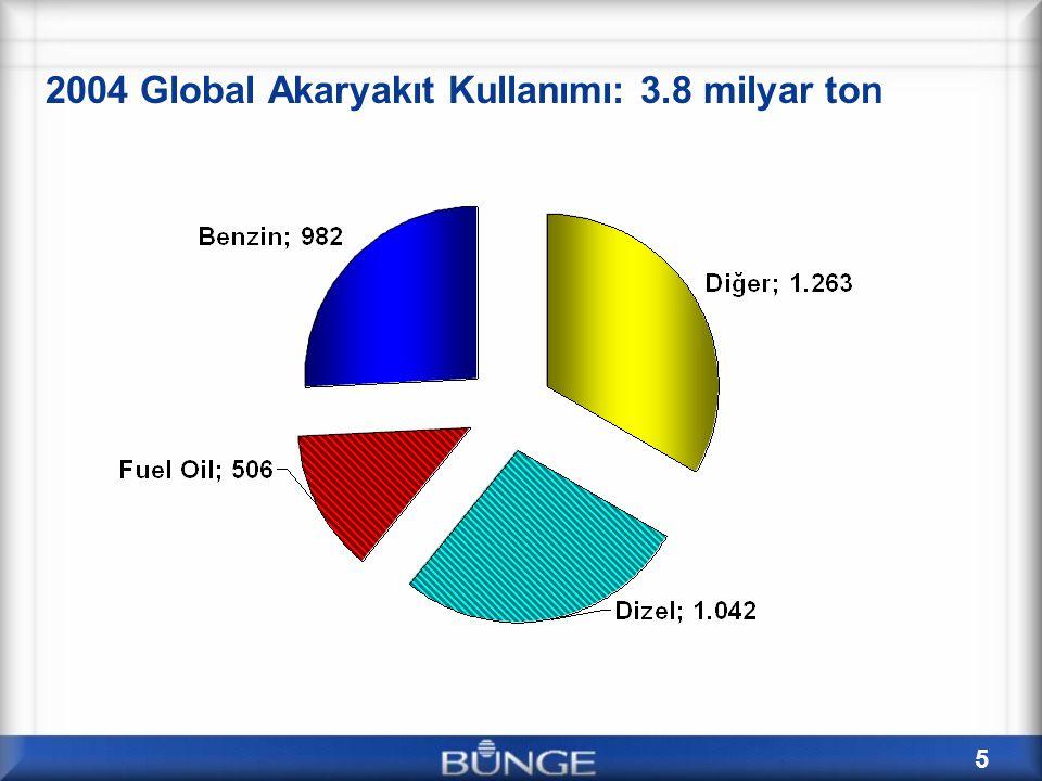 6 Akaryakıt kullanımına kıyasla global bitkisel yağ üretimi (mmt) 6 milyon ton halihazırda biyodizel için kullanılmakta.