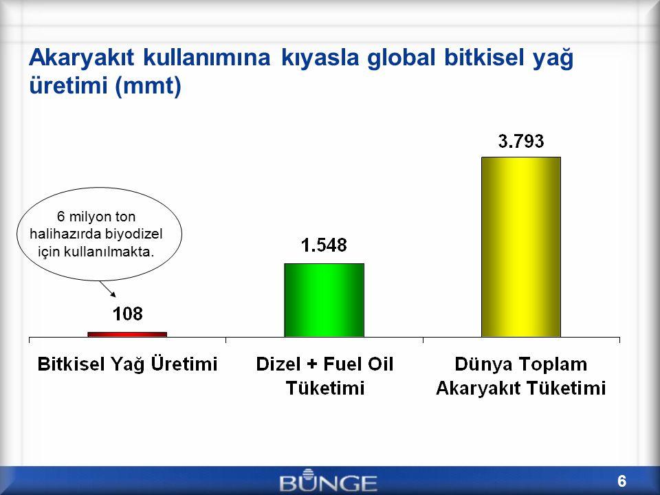 27 Uzun Dönemde Bitkisel Yağ Tedariği Dinamikleri Palm yağı üretiminin oluşan fiyata göre kendini artırabilme esnekliği azdır.