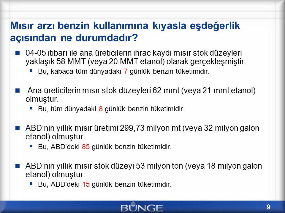 20 Mısır – Kurşunsuz Benzin başabaş fiyatları Etanol için başabaş gelen maksimum mısır fiyatları, 0,13$/litre masraf kullanılarak Assumptions: 2.7 gallons / bushel Corn; $8/mmBTU Nat Gas; DDGS value = $2.30/bu Corn Equiv; 95% Ethanol Fuel Efficiency vs.