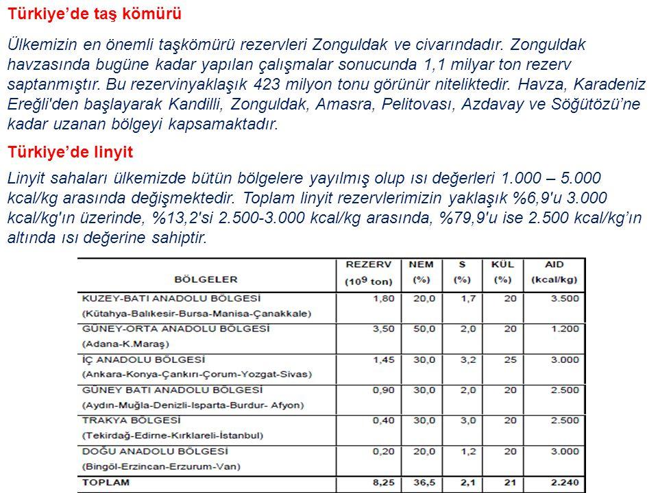 Türkiye'de taş kömürü Ülkemizin en önemli taşkömürü rezervleri Zonguldak ve civarındadır. Zonguldak havzasında bugüne kadar yapılan çalışmalar sonucun