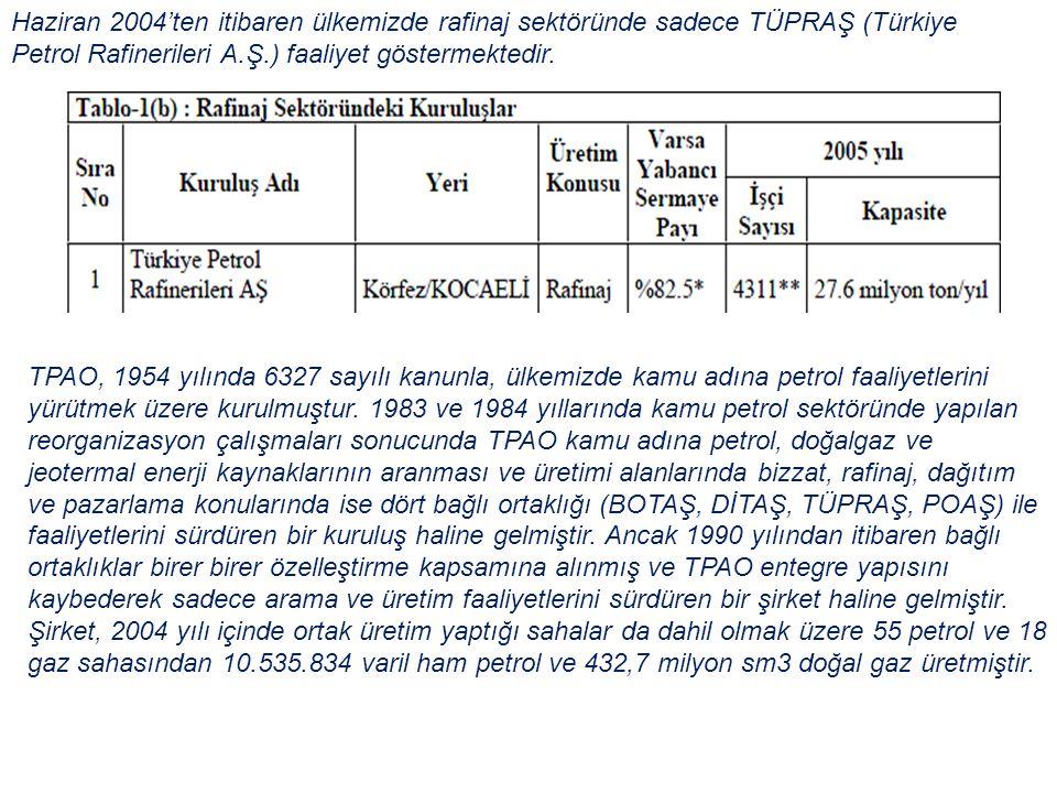 Haziran 2004'ten itibaren ülkemizde rafinaj sektöründe sadece TÜPRAŞ (Türkiye Petrol Rafinerileri A.Ş.) faaliyet göstermektedir. TPAO, 1954 yılında 63