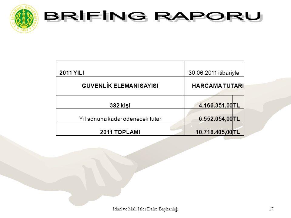 17İdari ve Mali İşler Daire Başkanlığı 2011 YILI30.06.2011 itibariyle GÜVENLİK ELEMANI SAYISIHARCAMA TUTARI 382 kişi4.166.351,00TL Yıl sonuna kadar öd