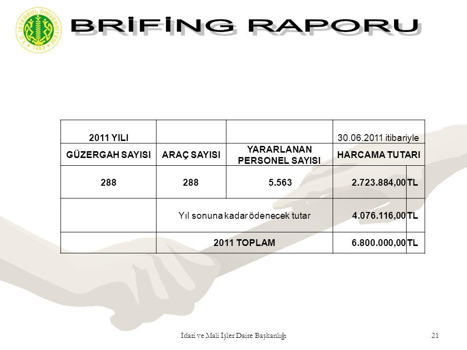 21İdari ve Mali İşler Daire Başkanlığı 2011 YILI 30.06.2011 itibariyle GÜZERGAH SAYISIARAÇ SAYISI YARARLANAN PERSONEL SAYISI HARCAMA TUTARI 288 5.5632
