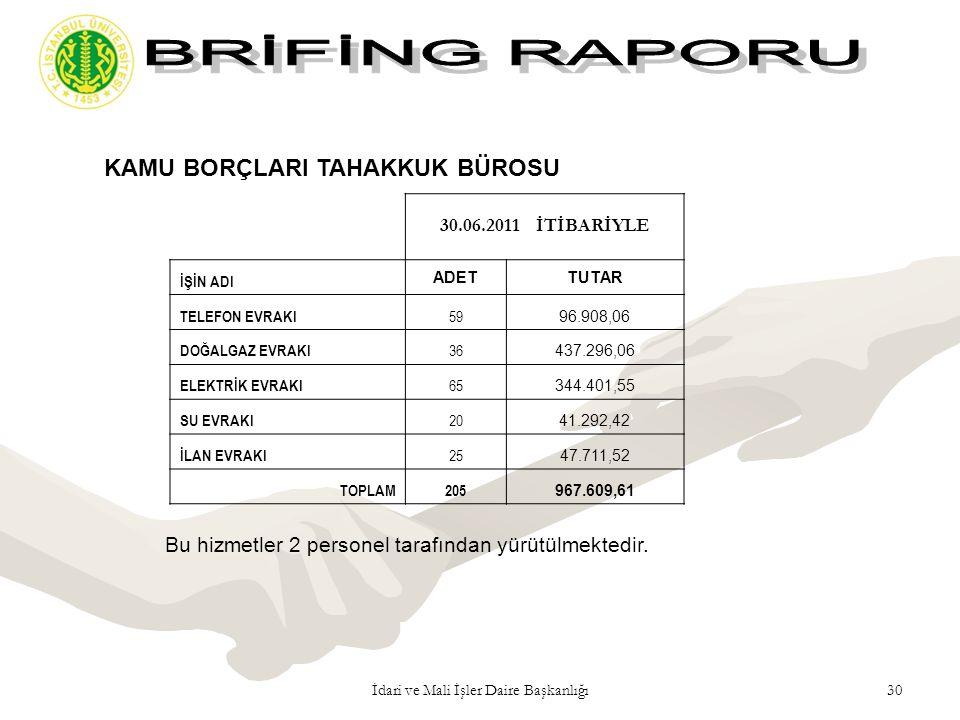 30İdari ve Mali İşler Daire Başkanlığı Bu hizmetler 2 personel tarafından yürütülmektedir. KAMU BORÇLARI TAHAKKUK BÜROSU 30.06.2011 İTİBARİYLE İŞİN AD