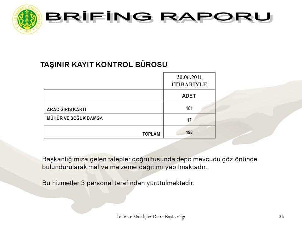 36İdari ve Mali İşler Daire Başkanlığı TAŞINIR KAYIT KONTROL BÜROSU Bu hizmetler 3 personel tarafından yürütülmektedir. Başkanlığımıza gelen talepler