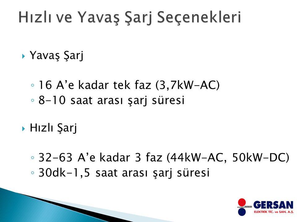  Yavaş Şarj ◦ 16 A'e kadar tek faz (3,7kW-AC) ◦ 8-10 saat arası şarj süresi  Hızlı Şarj ◦ 32-63 A'e kadar 3 faz (44kW-AC, 50kW-DC) ◦ 30dk-1,5 saat arası şarj süresi