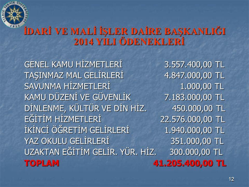 12 İDARİ VE MALİ İŞLER DAİRE BAŞKANLIĞI 2014 YILI ÖDENEKLERİ GENEL KAMU HİZMETLERİ3.557.400,00 TL TAŞINMAZ MAL GELİRLERİ4.847.000,00 TL SAVUNMA HİZMETLERİ 1.000,00 TL KAMU DÜZENİ VE GÜVENLİK7.183.000,00 TL DİNLENME, KÜLTÜR VE DİN HİZ.