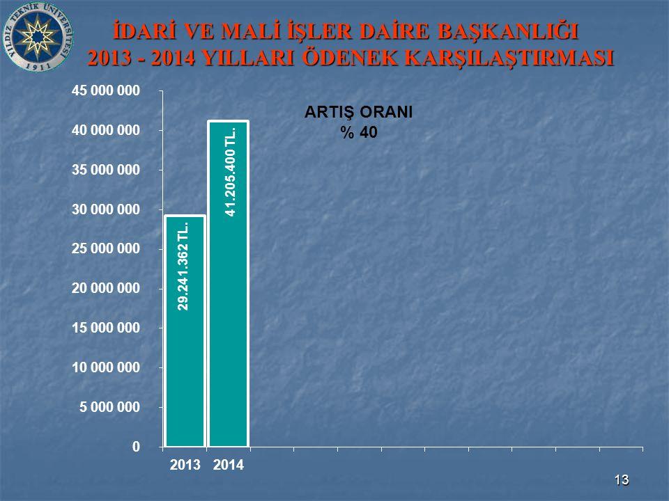 13 İDARİ VE MALİ İŞLER DAİRE BAŞKANLIĞI 2013 - 2014 YILLARI ÖDENEK KARŞILAŞTIRMASI 41.205.400 TL.