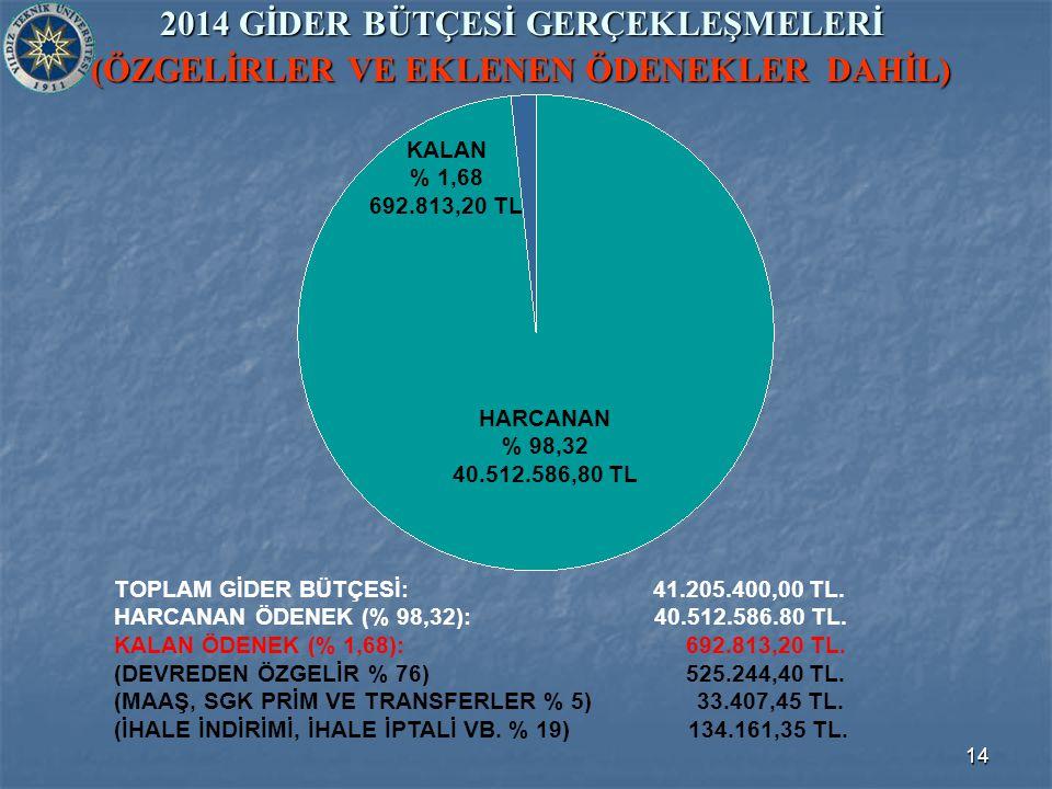 14 2014 GİDER BÜTÇESİ GERÇEKLEŞMELERİ (ÖZGELİRLER VE EKLENEN ÖDENEKLER DAHİL) TOPLAM GİDER BÜTÇESİ: 41.205.400,00 TL.