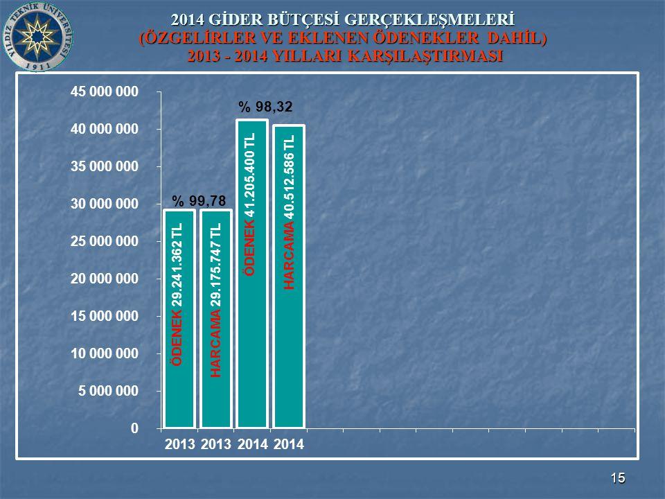 15 2014 GİDER BÜTÇESİ GERÇEKLEŞMELERİ (ÖZGELİRLER VE EKLENEN ÖDENEKLER DAHİL) 2013 - 2014 YILLARI KARŞILAŞTIRMASI ÖDENEK 41.205.400 TL ÖDENEK 29.241.362 TL HARCAMA 29.175.747 TL HARCAMA 40.512.586 TL % 99,78 % 98,32