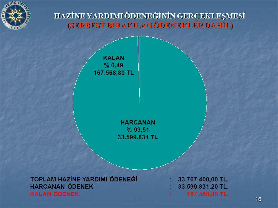 16 HAZİNE YARDIMI ÖDENEĞİNİN GERÇEKLEŞMESİ (SERBEST BIRAKILAN ÖDENEKLER DAHİL) TOPLAM HAZİNE YARDIMI ÖDENEĞİ : 33.767.400,00 TL.