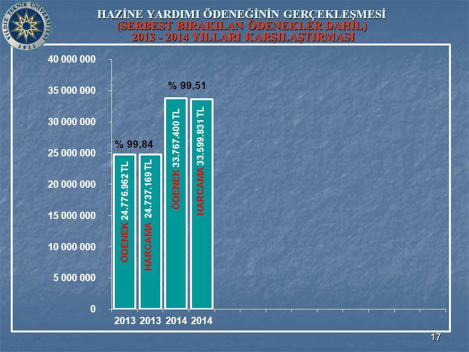 17 HAZİNE YARDIMI ÖDENEĞİNİN GERÇEKLEŞMESİ (SERBEST BIRAKILAN ÖDENEKLER DAHİL) 2013 - 2014 YILLARI KARŞILAŞTIRMASI ÖDENEK 33.767.400 TL ÖDENEK 24.776.962 TL HARCAMA 24.737.169 TL HARCAMA 33.599.831 TL % 99,84 % 99,51