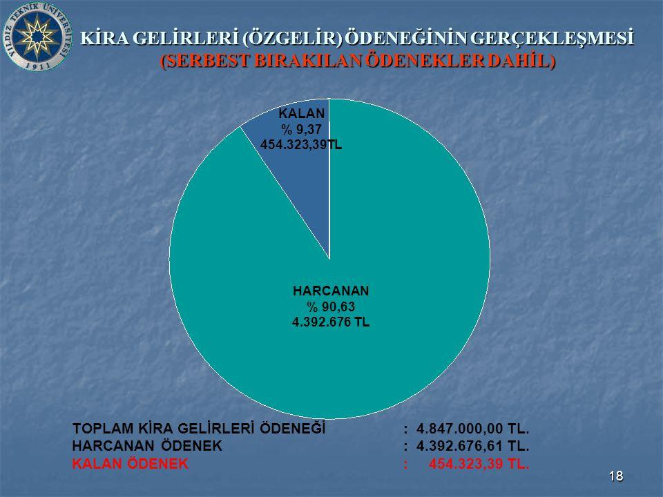18 KİRA GELİRLERİ (ÖZGELİR) ÖDENEĞİNİN GERÇEKLEŞMESİ (SERBEST BIRAKILAN ÖDENEKLER DAHİL) TOPLAM KİRA GELİRLERİ ÖDENEĞİ: 4.847.000,00 TL.