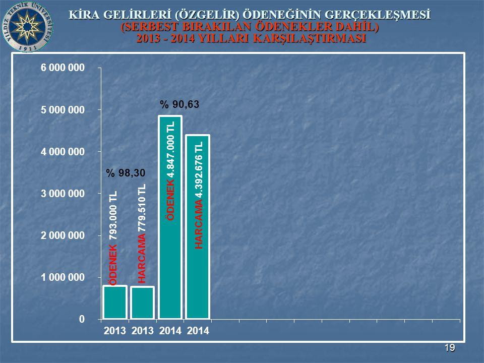 19 KİRA GELİRLERİ (ÖZGELİR) ÖDENEĞİNİN GERÇEKLEŞMESİ (SERBEST BIRAKILAN ÖDENEKLER DAHİL) 2013 - 2014 YILLARI KARŞILAŞTIRMASI ÖDENEK 4.847.000 TL ÖDENEK 793.000 TL HARCAMA 779.510 TL HARCAMA 4.392.676 TL % 98,30 % 90,63