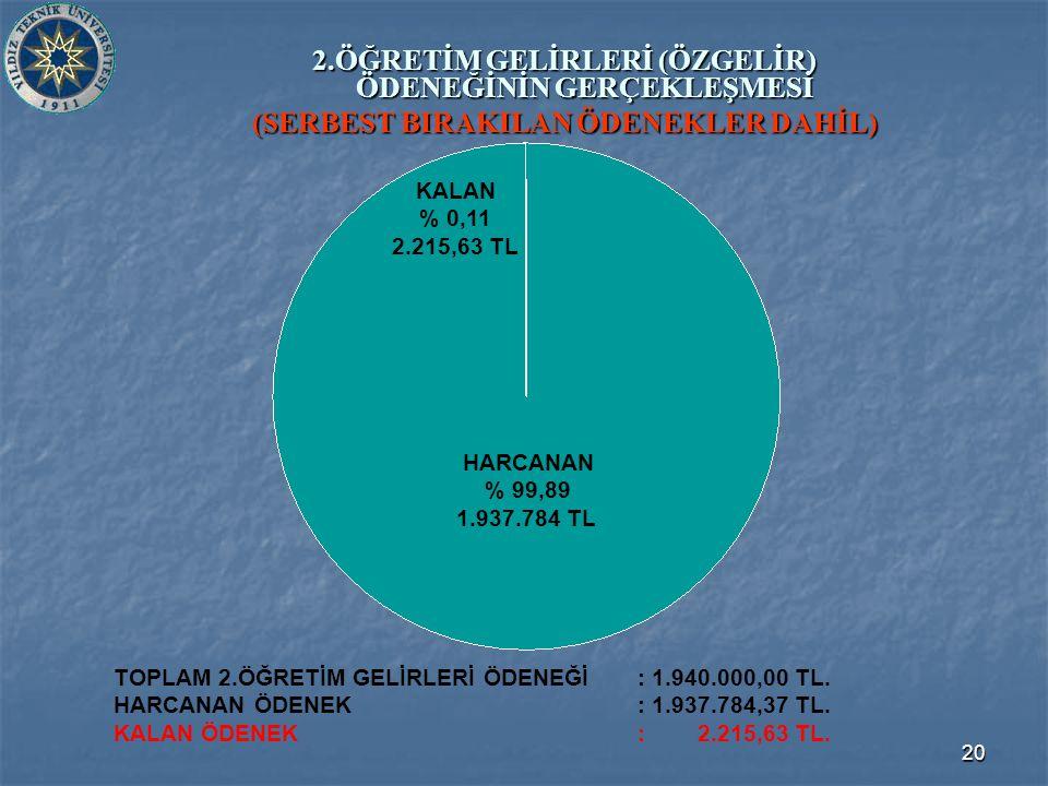 20 2.ÖĞRETİM GELİRLERİ (ÖZGELİR) ÖDENEĞİNİN GERÇEKLEŞMESİ (SERBEST BIRAKILAN ÖDENEKLER DAHİL) TOPLAM 2.ÖĞRETİM GELİRLERİ ÖDENEĞİ: 1.940.000,00 TL.