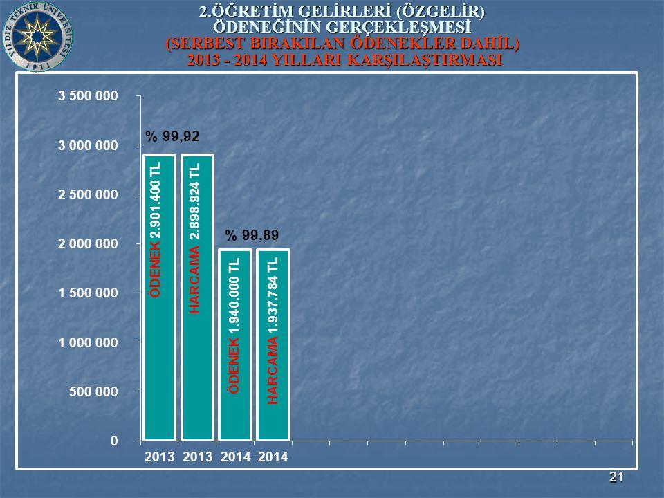 21 2.ÖĞRETİM GELİRLERİ (ÖZGELİR) ÖDENEĞİNİN GERÇEKLEŞMESİ (SERBEST BIRAKILAN ÖDENEKLER DAHİL) 2013 - 2014 YILLARI KARŞILAŞTIRMASI ÖDENEK 1.940.000 TL ÖDENEK 2.901.400 TL HARCAMA 2.898.924 TL HARCAMA 1.937.784 TL % 99,92 % 99,89