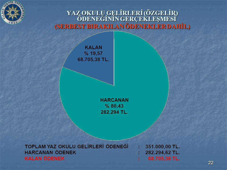 22 YAZ OKULU GELİRLERİ (ÖZGELİR) ÖDENEĞİNİN GERÇEKLEŞMESİ (SERBEST BIRAKILAN ÖDENEKLER DAHİL) TOPLAM YAZ OKULU GELİRLERİ ÖDENEĞİ: 351.000,00 TL.