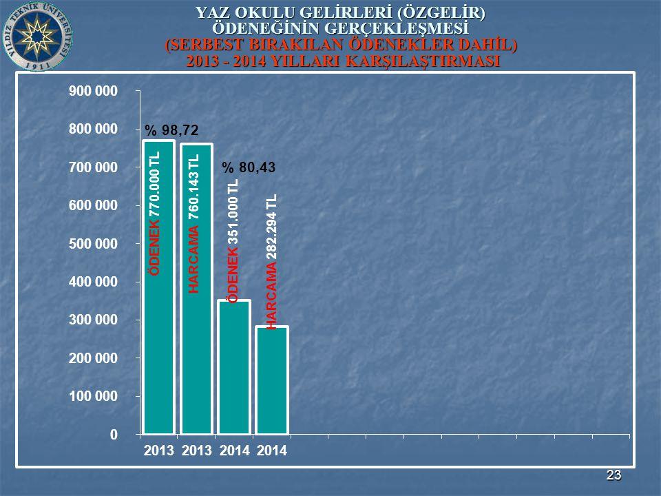 23 YAZ OKULU GELİRLERİ (ÖZGELİR) ÖDENEĞİNİN GERÇEKLEŞMESİ (SERBEST BIRAKILAN ÖDENEKLER DAHİL) 2013 - 2014 YILLARI KARŞILAŞTIRMASI ÖDENEK 351.000 TL ÖDENEK 770.000 TL HARCAMA 760.143 TL HARCAMA 282.294 TL % 98,72 % 80,43