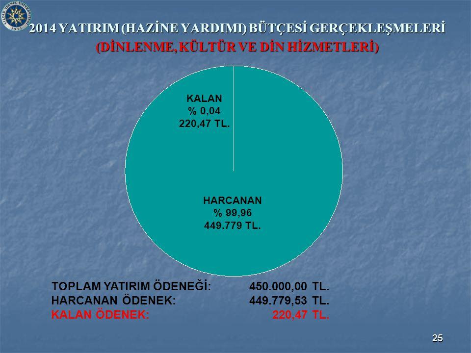25 2014 YATIRIM (HAZİNE YARDIMI) BÜTÇESİ GERÇEKLEŞMELERİ (DİNLENME, KÜLTÜR VE DİN HİZMETLERİ) TOPLAM YATIRIM ÖDENEĞİ: 450.000,00 TL.
