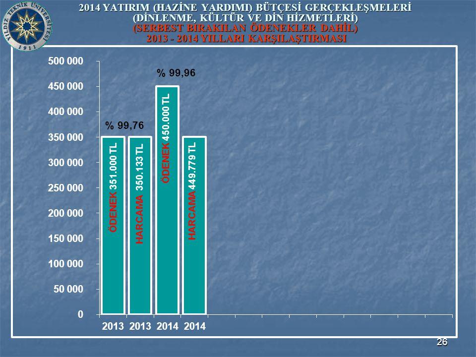 26 2014 YATIRIM (HAZİNE YARDIMI) BÜTÇESİ GERÇEKLEŞMELERİ (DİNLENME, KÜLTÜR VE DİN HİZMETLERİ) (SERBEST BIRAKILAN ÖDENEKLER DAHİL) 2013 - 2014 YILLARI KARŞILAŞTIRMASI ÖDENEK 450.000 TL ÖDENEK 351.000 TL HARCAMA 350.133 TL HARCAMA 449.779 TL % 99,76 % 99,96