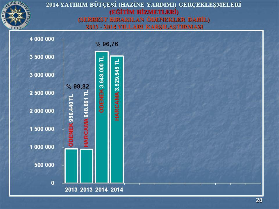 28 2014 YATIRIM BÜTÇESİ (HAZİNE YARDIMI) GERÇEKLEŞMELERİ (EĞİTİM HİZMETLERİ) (SERBEST BIRAKILAN ÖDENEKLER DAHİL) 2013 - 2014 YILLARI KARŞILAŞTIRMASI ÖDENEK 3.648.000 TL ÖDENEK 950.440 TL HARCAMA 948.661 TL HARCAMA 3.529.545 TL % 99,82 % 96,76