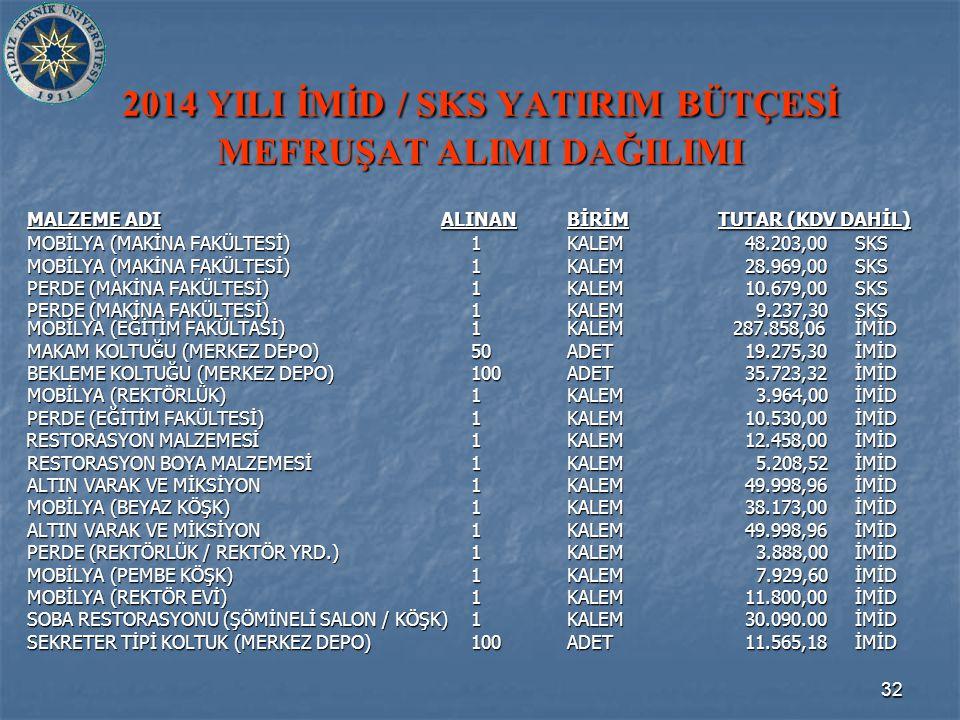 32 2014 YILI İMİD / SKS YATIRIM BÜTÇESİ MEFRUŞAT ALIMI DAĞILIMI MALZEME ADI ALINANBİRİM TUTAR (KDV DAHİL) MOBİLYA (MAKİNA FAKÜLTESİ)1KALEM 48.203,00SKS MOBİLYA (MAKİNA FAKÜLTESİ) 1KALEM 28.969,00SKS PERDE (MAKİNA FAKÜLTESİ)1KALEM 10.679,00SKS PERDE (MAKİNA FAKÜLTESİ)1KALEM 9.237,30SKS MOBİLYA (EĞİTİM FAKÜLTASİ)1KALEM 287.858,06İMİD MAKAM KOLTUĞU (MERKEZ DEPO)50ADET 19.275,30İMİD BEKLEME KOLTUĞU (MERKEZ DEPO)100ADET 35.723,32İMİD MOBİLYA (REKTÖRLÜK)1KALEM 3.964,00İMİD PERDE (EĞİTİM FAKÜLTESİ) 1KALEM 10.530,00İMİD RESTORASYON MALZEMESİ1KALEM 12.458,00İMİD RESTORASYON MALZEMESİ1KALEM 12.458,00İMİD RESTORASYON BOYA MALZEMESİ1KALEM 5.208,52İMİD ALTIN VARAK VE MİKSİYON1KALEM 49.998,96İMİD ALTIN VARAK VE MİKSİYON1KALEM 49.998,96İMİD MOBİLYA (BEYAZ KÖŞK)1KALEM 38.173,00İMİD ALTIN VARAK VE MİKSİYON1KALEM 49.998,96İMİD PERDE (REKTÖRLÜK / REKTÖR YRD.)1KALEM 3.888,00İMİD MOBİLYA (PEMBE KÖŞK)1KALEM 7.929,60İMİD MOBİLYA (REKTÖR EVİ)1KALEM 11.800,00İMİD SOBA RESTORASYONU (ŞÖMİNELİ SALON / KÖŞK)1KALEM 30.090.00İMİD SEKRETER TİPİ KOLTUK (MERKEZ DEPO)100ADET 11.565,18İMİD