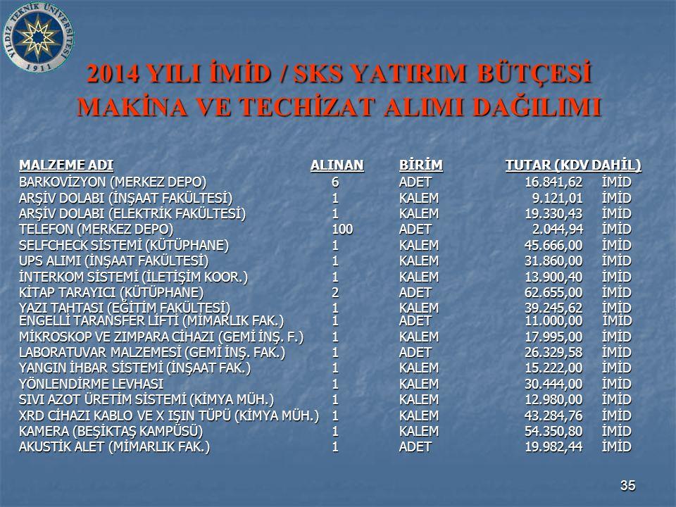 35 2014 YILI İMİD / SKS YATIRIM BÜTÇESİ MAKİNA VE TECHİZAT ALIMI DAĞILIMI MALZEME ADI ALINANBİRİM TUTAR (KDV DAHİL) BARKOVİZYON (MERKEZ DEPO)6ADET 16.841,62İMİD ARŞİV DOLABI (İNŞAAT FAKÜLTESİ)1KALEM 9.121,01İMİD ARŞİV DOLABI (ELEKTRİK FAKÜLTESİ)1KALEM 19.330,43İMİD TELEFON (MERKEZ DEPO)100ADET 2.044,94İMİD SELFCHECK SİSTEMİ (KÜTÜPHANE)1KALEM 45.666,00İMİD UPS ALIMI (İNŞAAT FAKÜLTESİ)1KALEM 31.860,00İMİD İNTERKOM SİSTEMİ (İLETİŞİM KOOR.)1KALEM 13.900,40İMİD KİTAP TARAYICI (KÜTÜPHANE)2ADET 62.655,00İMİD YAZI TAHTASI (EĞİTİM FAKÜLTESİ)1KALEM 39.245,62İMİD ENGELLİ TARANSFER LİFTİ (MİMARLIK FAK.)1ADET 11.000,00 İMİD MİKROSKOP VE ZIMPARA CİHAZI (GEMİ İNŞ.