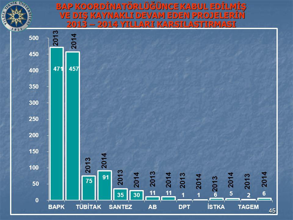 45 BAP KOORDİNATÖRLÜĞÜNCE KABUL EDİLMİŞ VE DIŞ KAYNAKLI DEVAM EDEN PROJELERİN 2013 – 2014 YILLARI KARŞILAŞTIRMASI 75 471 11 35 457 30 91 5 11 1 6 1 2013 2014 6 2 2013