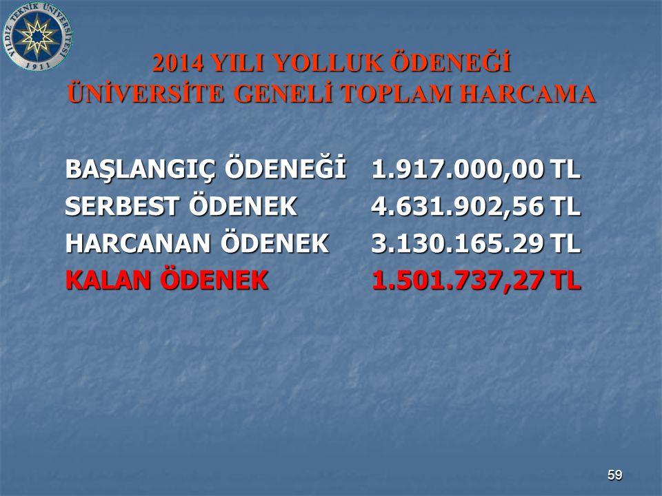 59 2014 YILI YOLLUK ÖDENEĞİ ÜNİVERSİTE GENELİ TOPLAM HARCAMA BAŞLANGIÇ ÖDENEĞİ1.917.000,00 TL SERBEST ÖDENEK4.631.902,56 TL HARCANAN ÖDENEK3.130.165.29 TL KALAN ÖDENEK1.501.737,27 TL