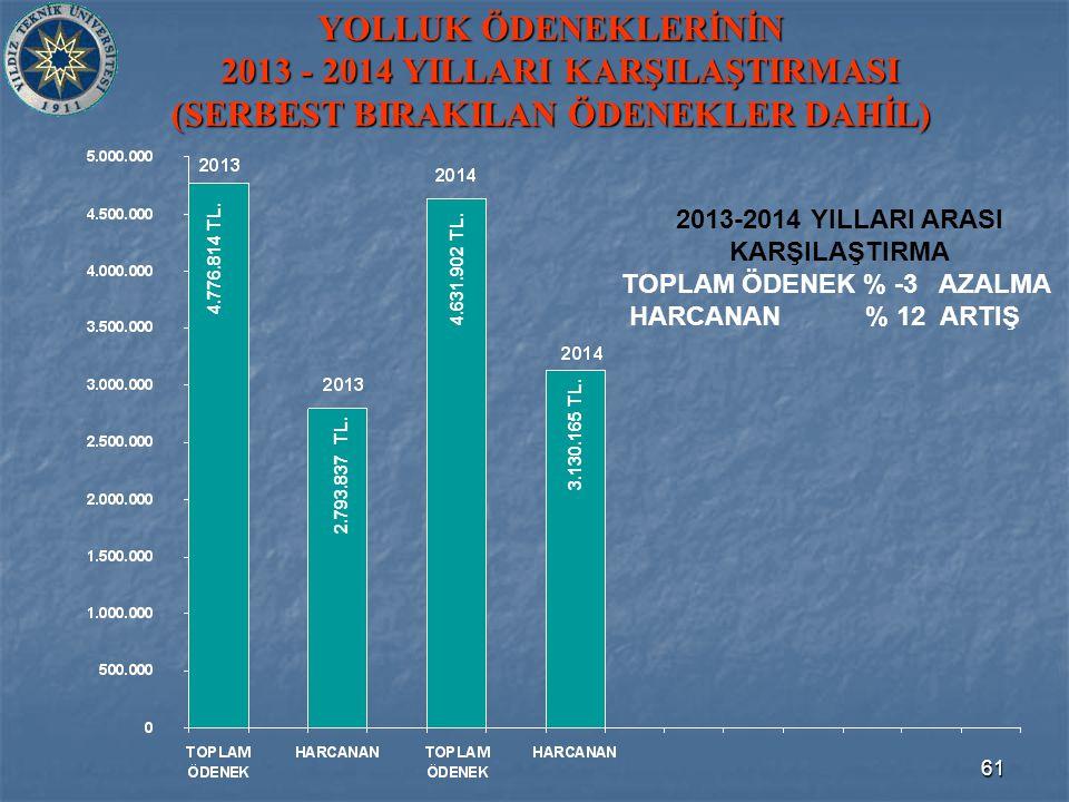 61 YOLLUK ÖDENEKLERİNİN 2013 - 2014 YILLARI KARŞILAŞTIRMASI (SERBEST BIRAKILAN ÖDENEKLER DAHİL) 4.776.814 TL.