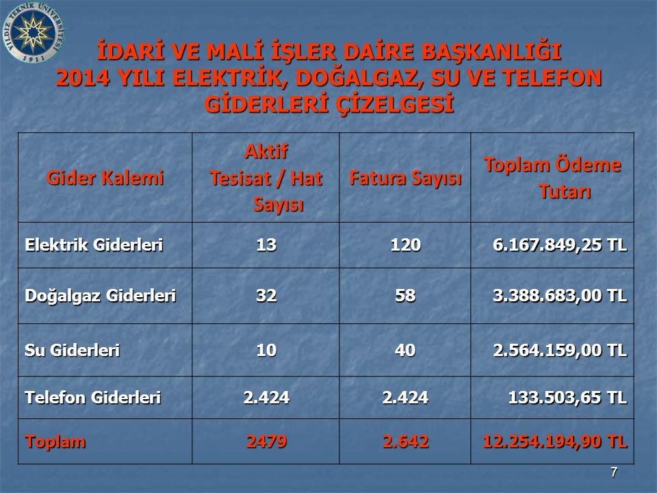 8 ELEKTRİK, DOĞALGAZ VE SU ALIM GİDERLERİ TOPLAM HARCAMA 2013 - 2014 YILLARI KARŞILAŞTIRMASI 8.388.821 TL 12.120.691 TL ARTIŞ ORANI % 44